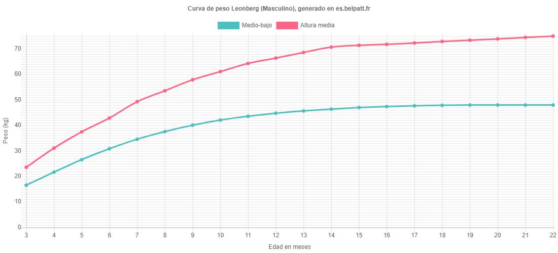 Curva de crecimiento Leonberg masculino