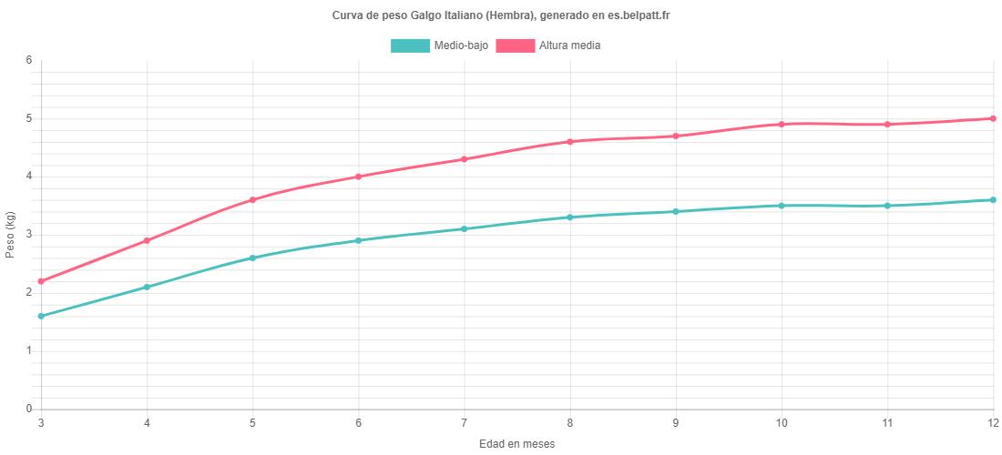 Curva de crecimiento Galgo Italiano hembra
