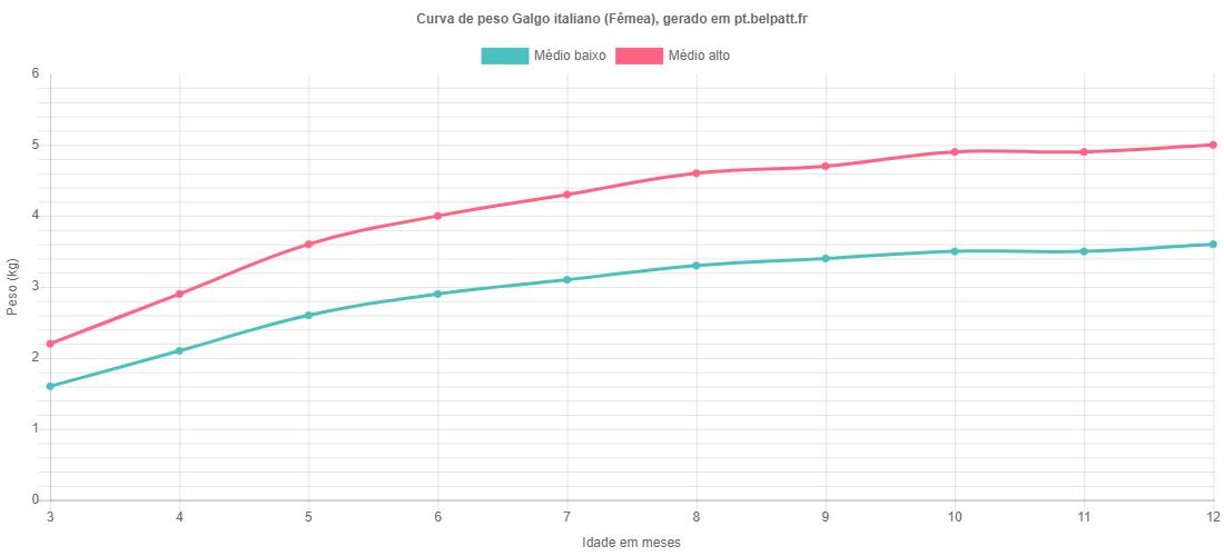 Curva de crescimento Galgo italiano fêmea