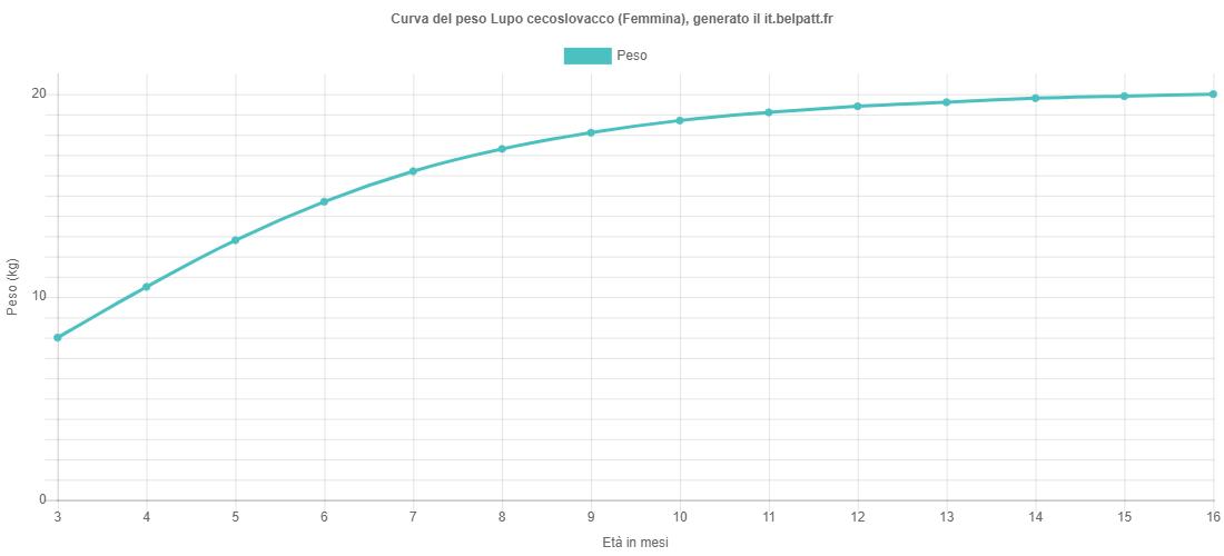 Curva di crescita Lupo cecoslovacco femmina