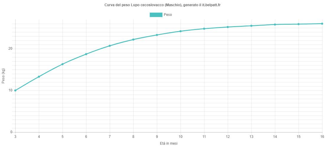 Curva di crescita Lupo cecoslovacco maschio
