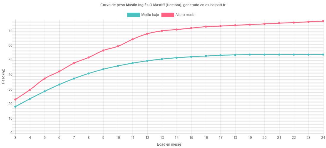 Curva de crecimiento Mastín Inglés O Mastiff hembra