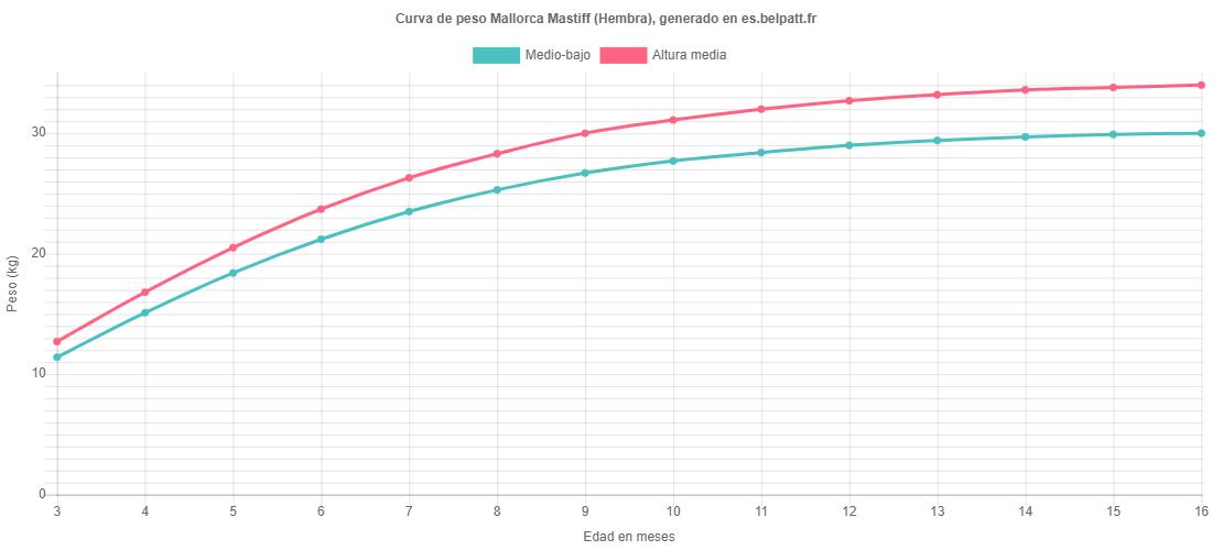 Curva de crecimiento Mallorca Mastiff hembra
