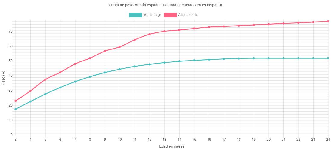 Curva de crecimiento Mastín español hembra