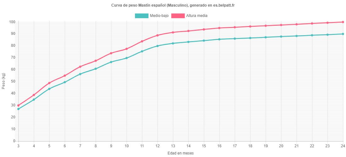 Curva de crecimiento Mastín español masculino