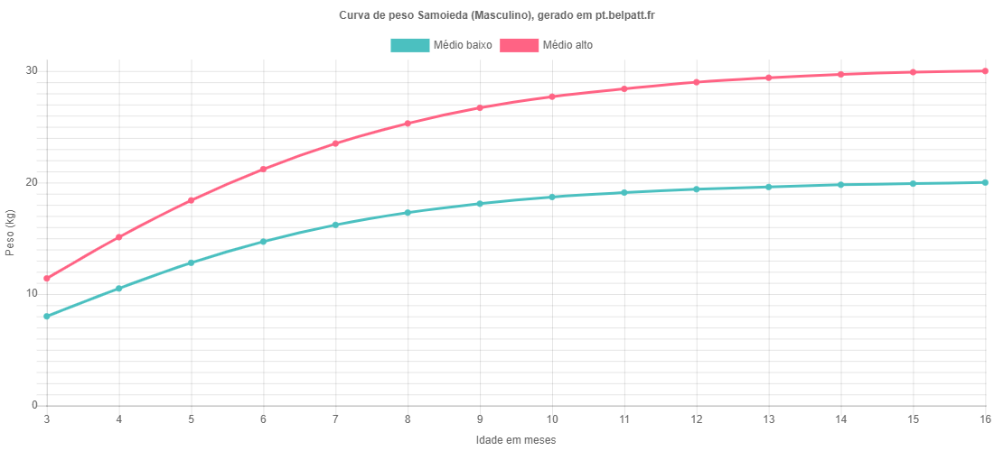 Curva de crescimento Samoieda masculino