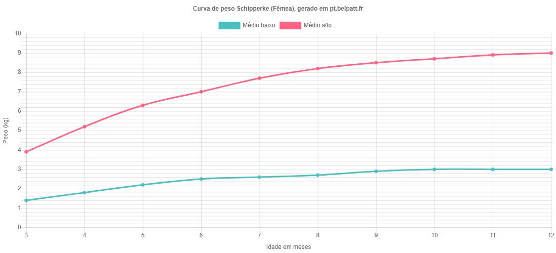Curva de crescimento Schipperke fêmea