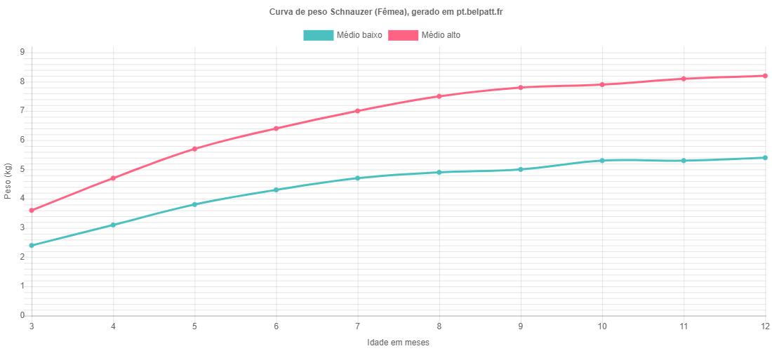 Curva de crescimento Schnauzer fêmea