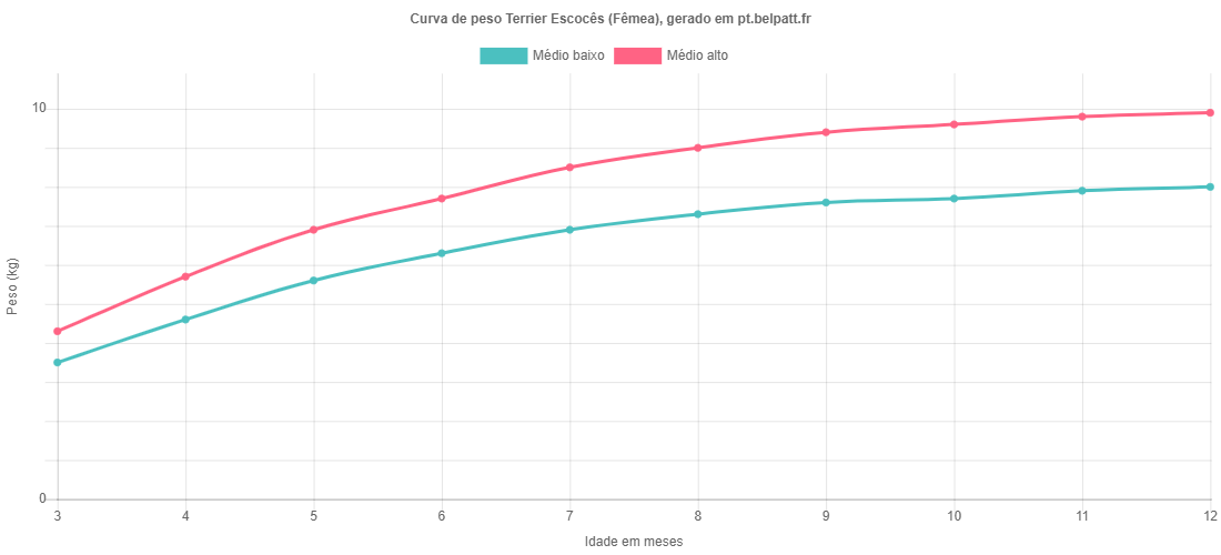 Curva de crescimento Terrier Escocês fêmea