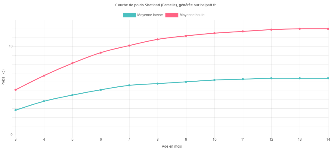 Courbe de croissance Shetland femelle