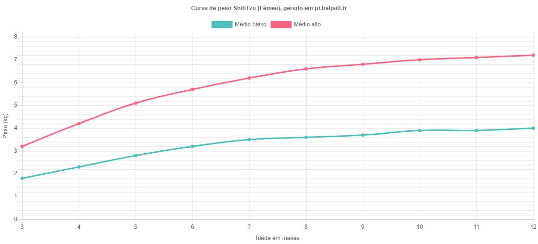 Curva de crescimento ShihTzu fêmea