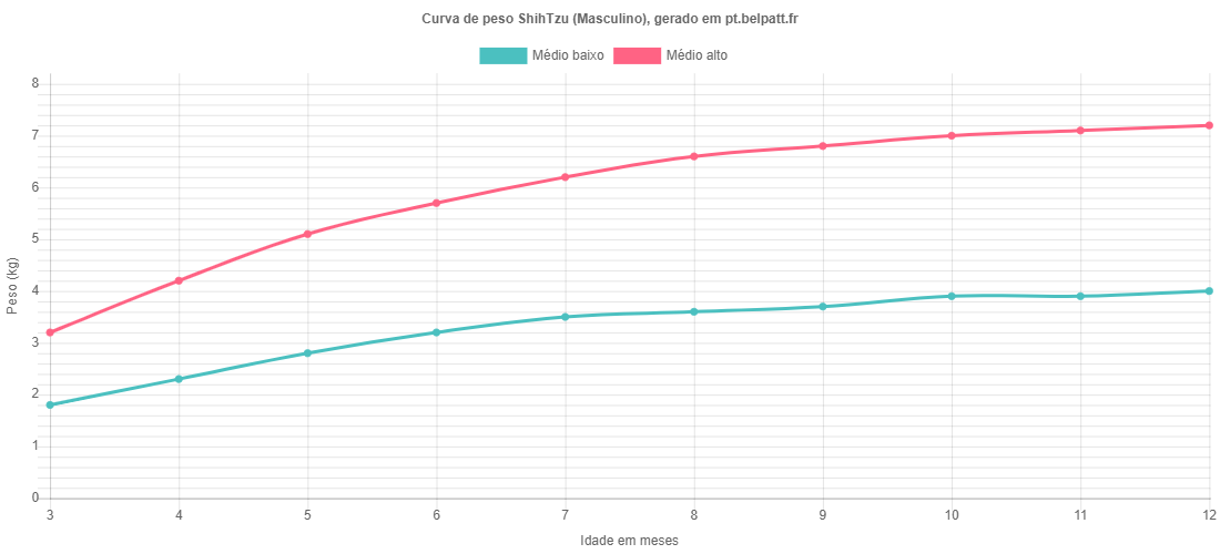 Curva de crescimento ShihTzu masculino