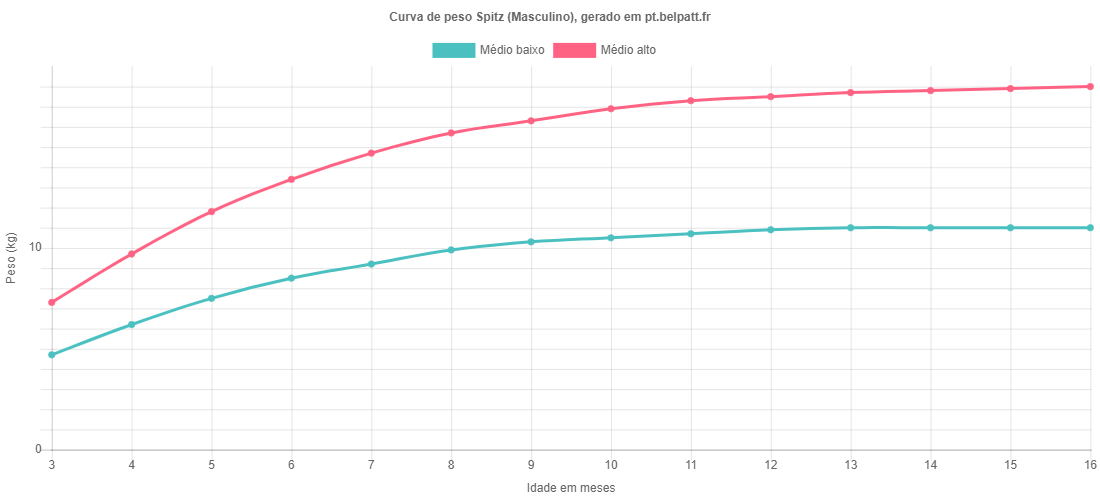 Curva de crescimento Spitz masculino