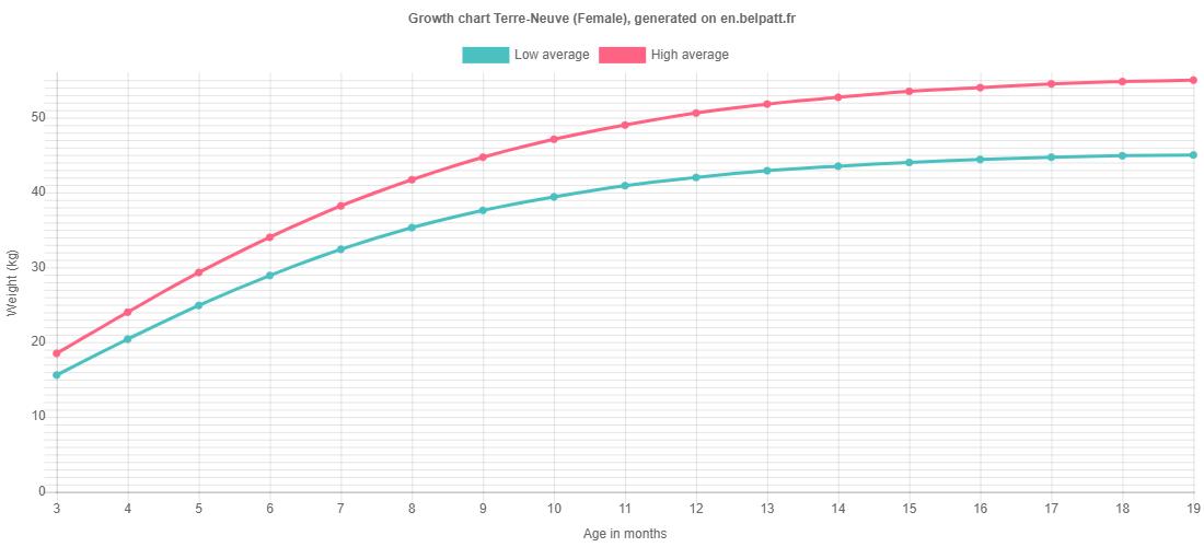 Growth chart Terre-Neuve female