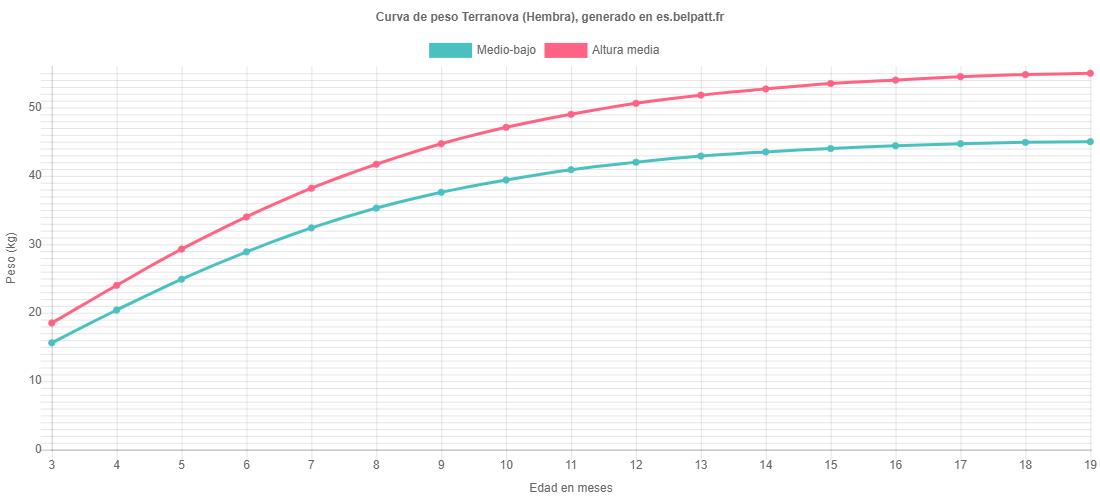 Curva de crecimiento Terranova hembra