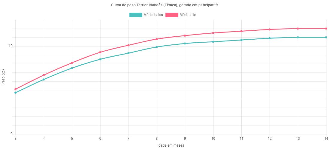Curva de crescimento Terrier irlandês fêmea