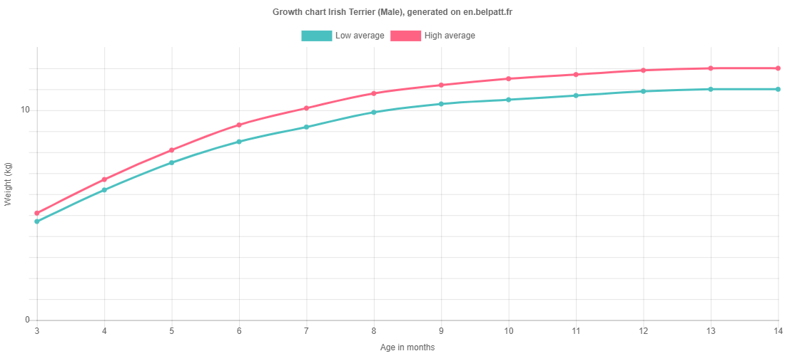 Growth chart Irish Terrier male