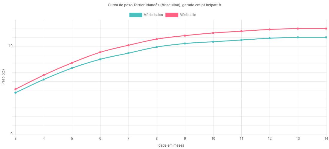 Curva de crescimento Terrier irlandês masculino