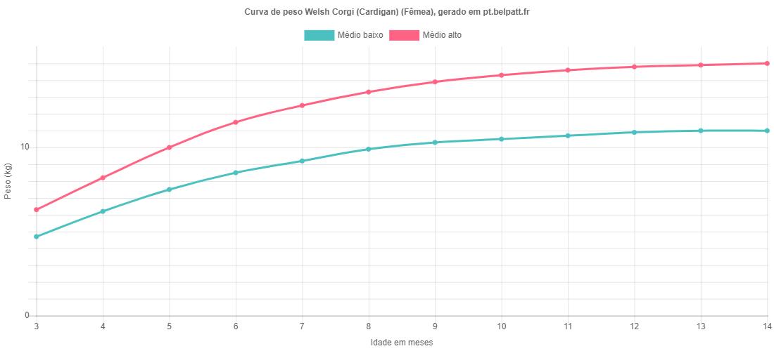 Curva de crescimento Welsh Corgi (Cardigan) fêmea