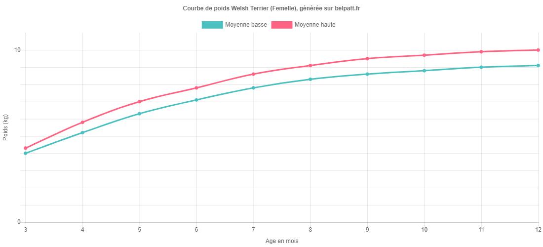 Courbe de croissance Welsh Terrier femelle