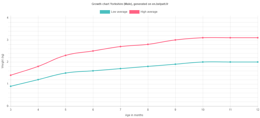 Growth chart Yorkshire male