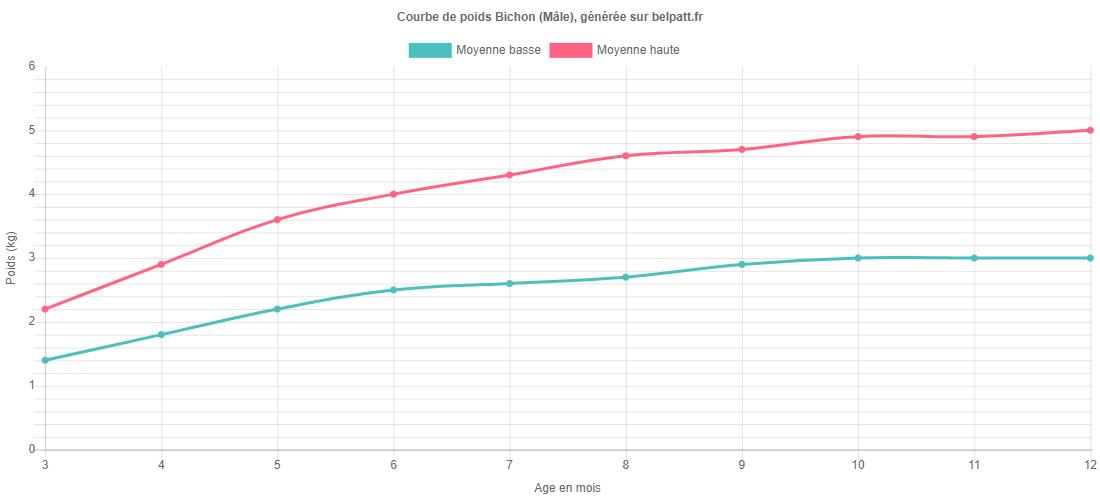 Croissance Bichon - La courbe de poids du chiot Bichon
