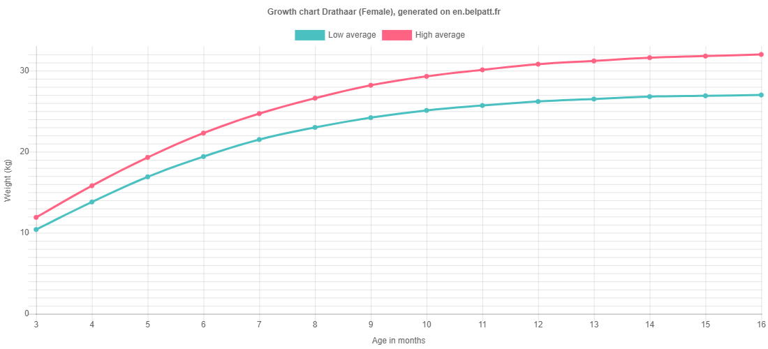 Growth chart Drathaar female