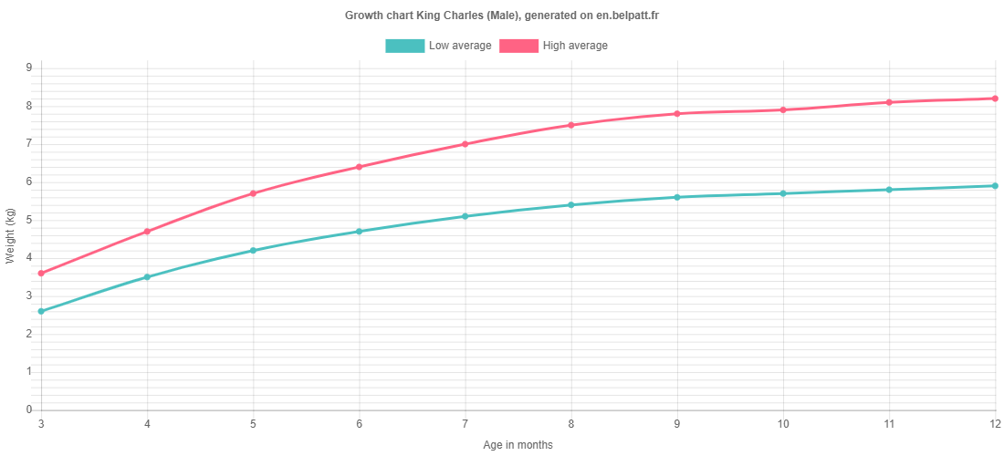 Growth chart King Charles male